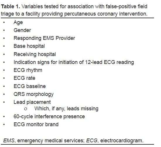 Factors Associated With False-Positive Emergency Medical