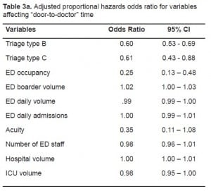"Table 3a. Adjusted proportional hazards odds ratio for variables affecting ""door-to-doctor"" time"