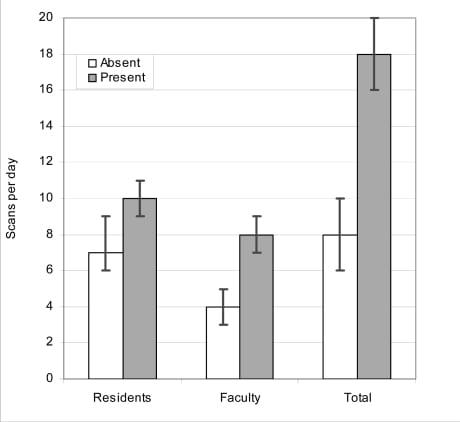 figure table single allocation median literature