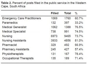 Table 2. Percent of posts filled in the public service in the Western Cape, South Africa