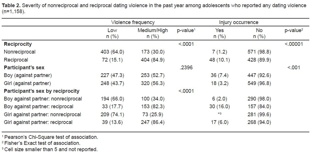 Severity of nonreciprocal and reciprocal dating violence in the past year among adolescents