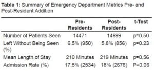 Table 1. Summary of Emergency Department Metrics Pre- and Post-Resident Addition