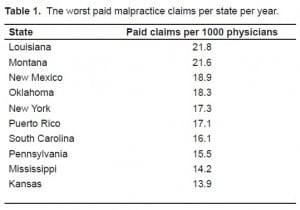 Table 1. Tne worst paid malpractice claims per state per year.