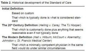 Table 2. Historical development of the Standard of Care