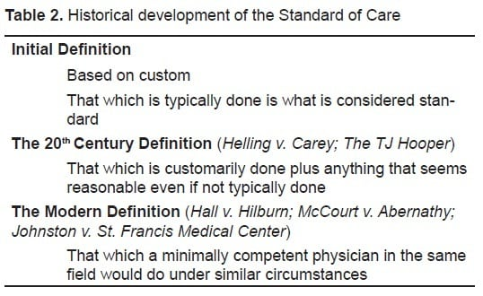 The Standard of Care: Legal History and Definitions: the Bad