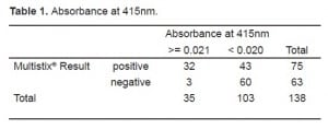 Table 1. Absorbance at 415nm.