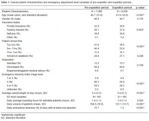 Table 1. Overall patient characteristics and emergency department level variables of pre-expeditor and expeditor periods.