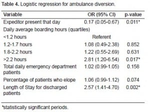 Table 4. Logistic regression for ambulance diversion.