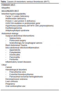 Table. Causes of mesenteric venous thrombosis (MVT).