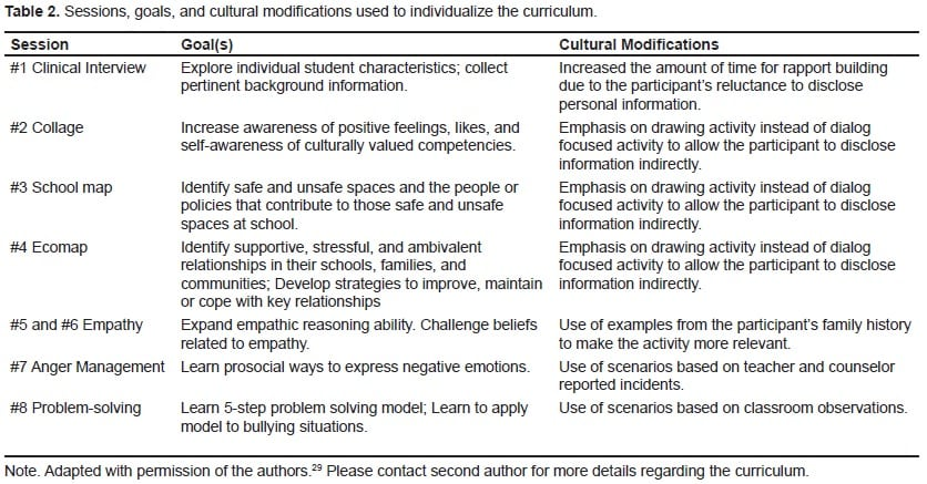 treatment interventions for the victim of bullying There are bullying treatment options available to help victims conquer  in  school-age children, bullying is often eradicated by an intervention,.
