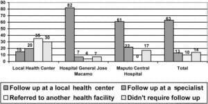 Figure. Distribution of follow up for patients seen at each level of health facility and overall