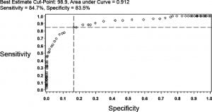 Figure 3. Receiver operating characteristic curve for oral temperature relative to the study definition of rectal fever. The best estimate cutpoint for oral readings was 98.9°F.
