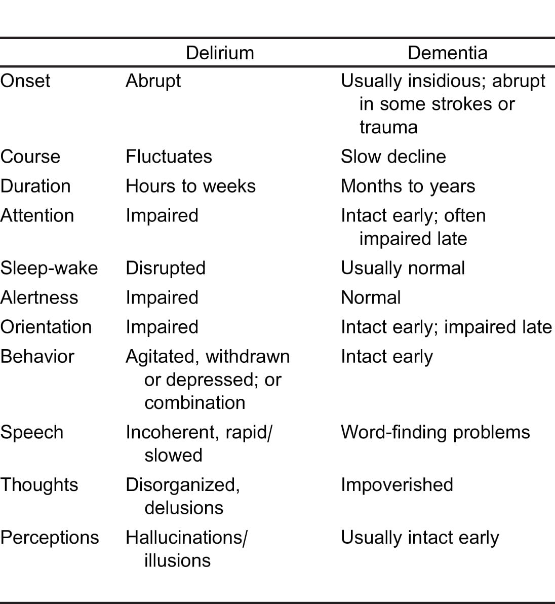 Emergency Department Management of Delirium in the Elderly - The ...