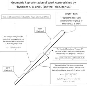 Figure 2. Geometric representation of work accomplished by physicians A, B, and C. Note: Scale is not precise. RVUs, relative value units.
