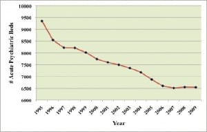 Figure 1. Total inpatient psychiatric beds in California, 1995–2009.