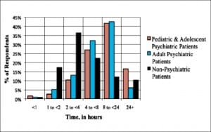 Figure 2. Average wait times, from decision to admit until admission.