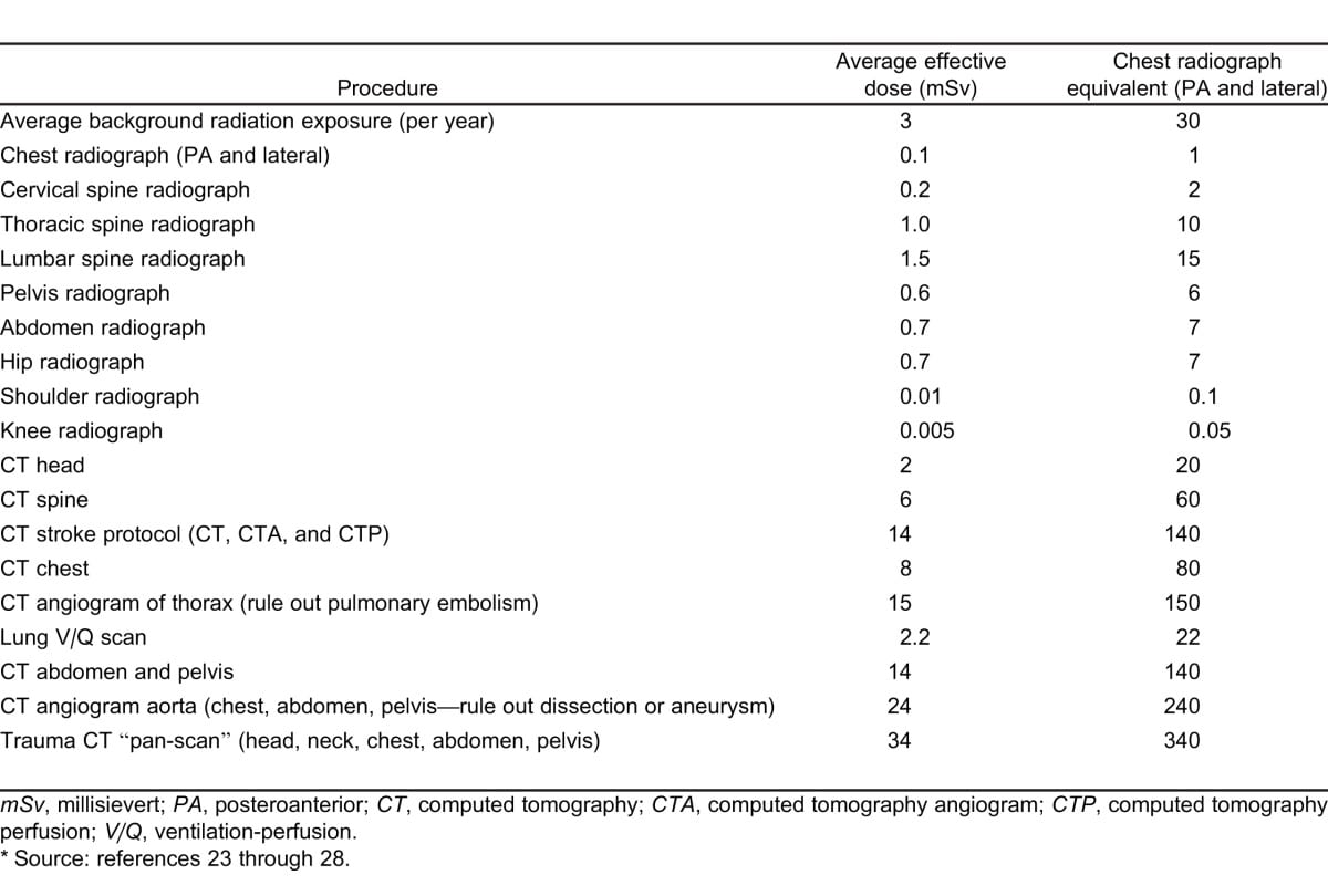 PEITHO Trial 2014 and Limitations of IV tPA for PE