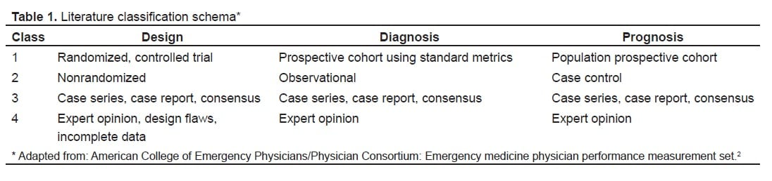 Analysis of the Literature on Emergency Department Throughput - The