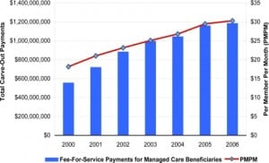 Figure 2. Fee-for-service carve-out payments for Medi-Cal managed care enrollees.