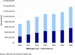 Figure 3. Change in California Children's Services payments under fee-for-service and Medi-Cal Managed Care