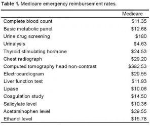 Table 1. Medicare emergency reimbursement rates.