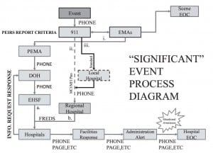 Hospital Casefinding Data Flow Diagram