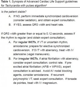 Table 1 Synopsis of Advanced Cardiac Life Support guidelines for Tachycardia with pulses algorithm