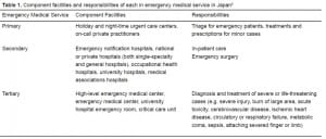Table 1 Component facilities and responsibilities of each in emergency medical service in Japan