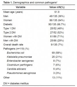 Table 1 Demographics and common pathogens