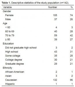 Table 1. Descriptive statistics of the study population (n=142).