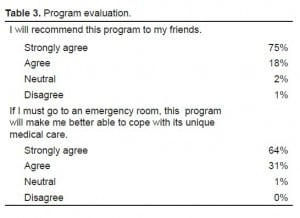 Table 3. Program evaluation.