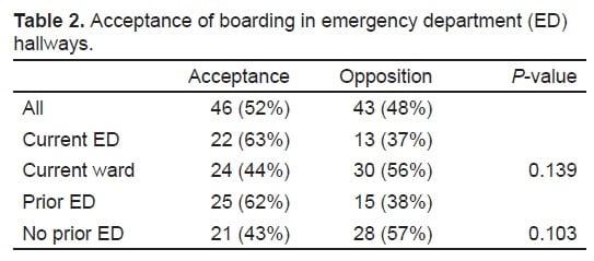 Comparison Between Emergency Department and Inpatient Nurses