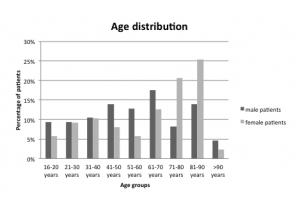 Figure 1. Distribution of age in men and women receiving emergency treatment for escalator-related injuries.