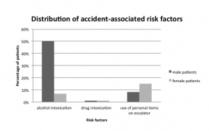 Figure 2. Distribution of accident associated risk factors in men and women receiving emergency treatment for escalator-rrelated injuries.