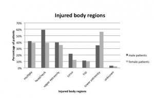 Figure 3. Distribution of injured body regions in men and women receiving emergency treatment for escalator-related injuries.