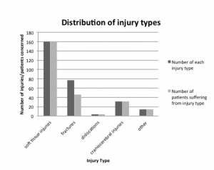 Figure 4. Distribution of injury types in men and women receiving emergency treatment for escalator-related injuries.
