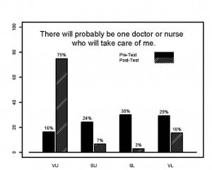 "Figure. Elders (%) indicating their response before (pre) and after (post) video review regarding the facilitator's question ""There will probably be 1 doctor or nurse who will take care of me."""