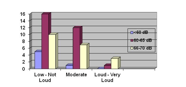 Actual Sound Level And Number Of Response Y Axis Compared With Subjective Nurses Reporting Noise X