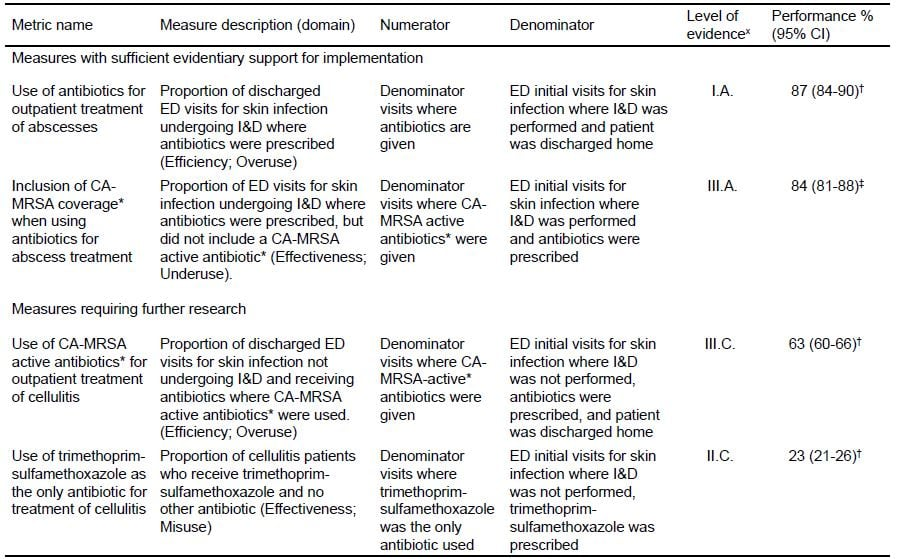 Skin Infections and Antibiotic Stewardship: Analysis of Emergency