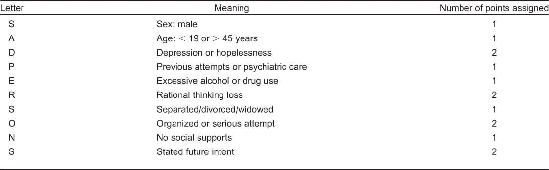 Assessment of the Acute Psychiatric Patient in the Emergency