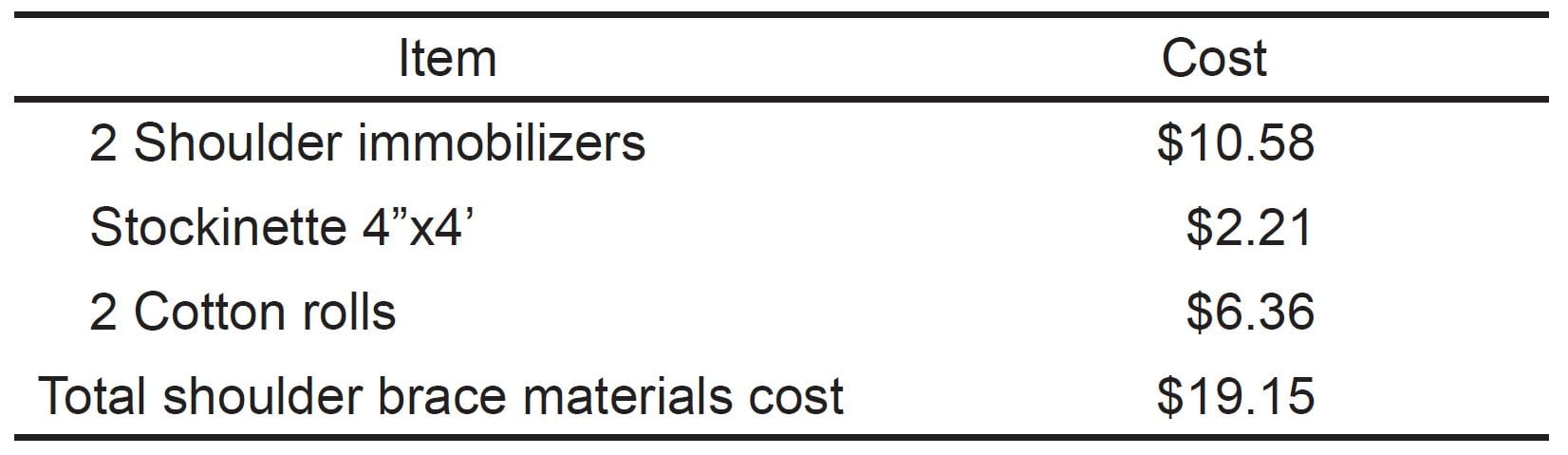 d070bbc344 Itemized materials cost for the low-cost external rotation shoulder brace.