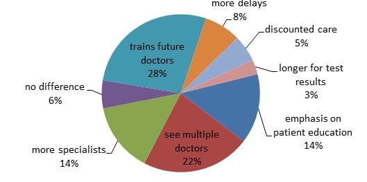 What Do Patients Want? Survey of Patient Desires  for Education in an Urban University Hospital