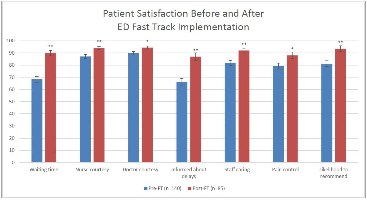 Effect of an Emergency Department Fast Track on Press-Ganey Patient Satisfaction Scores