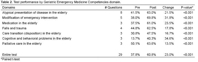 Assessing Knowledge Base on Geriatric Competencies for Emergency