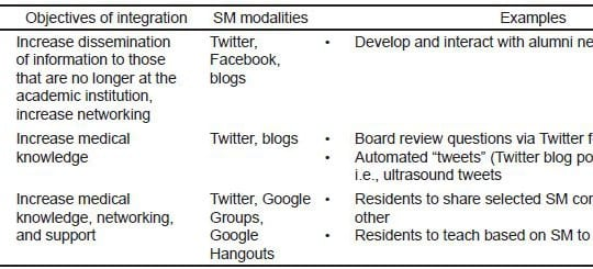 Recommendations from the Council of Residency Directors (CORD) Social Media Committee on the Role of Social Media in Residency Education and Strategies on Implementation