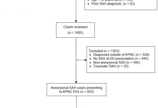 Sensitivity of a Clinical Decision Rule and Early Computed Tomography in Aneurysmal Subarachnoid Hemorrhage