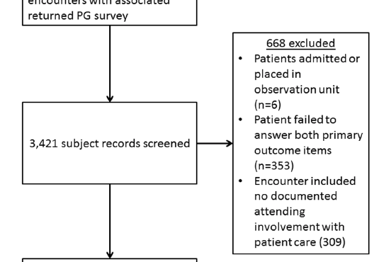The Impact of Medical Student Participation in Emergency Medicine Patient Care on Departmental Press Ganey Scores