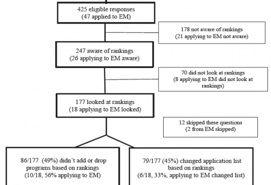 Effect of Doximity Residency Rankings on Residency Applicants' Program Choices