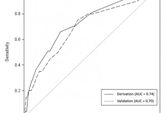 Derivation and Validation of Predictive Factors for Clinical Deterioration after Admission in Emergency Department Patients Presenting with Abnormal Vital Signs Without Shock