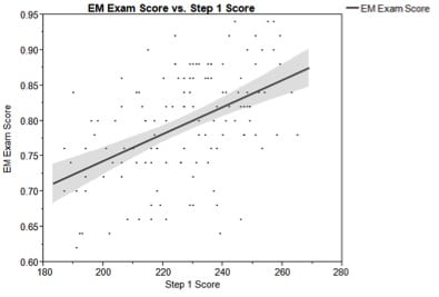 Correlation of the National Emergency Medicine M4 Clerkship Examination with USMLE Examination Performance